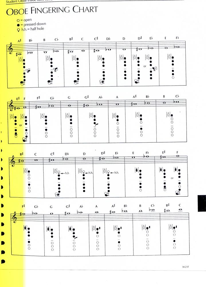 Fingering Charts - Woodwinds (1/3)