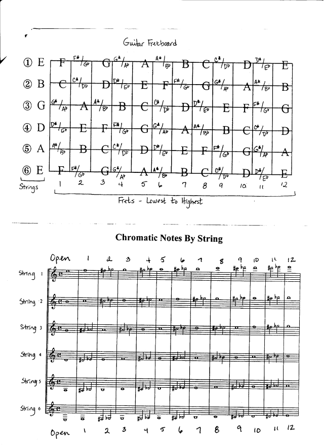 Guitar: fretboard and chromatic notes by string